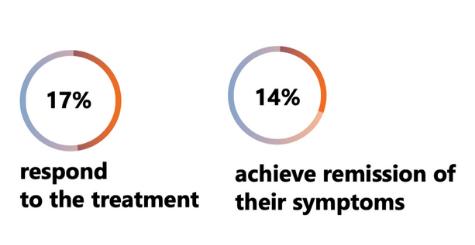 chart Effectiveness of Antidepressants
